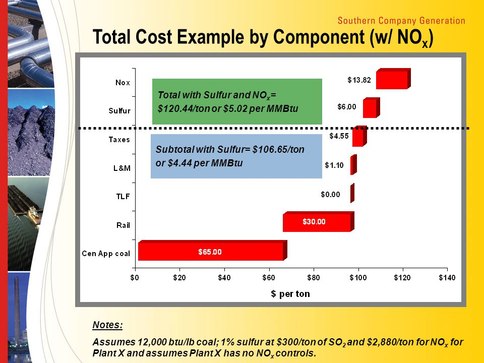 Total Cost Example by Component (w/ NO x ) Notes: Assumes 12,000 btu/lb coal; 1% sulfur at $300/ton of SO 2 and $2,880/ton for NO x for Plant X and as