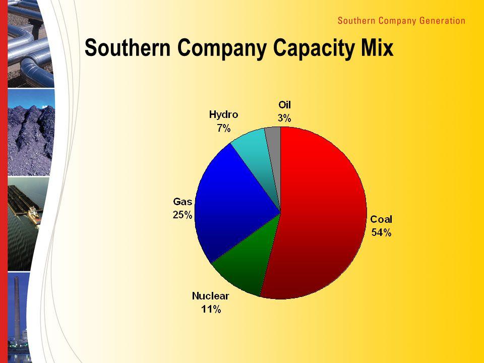 Southern Company Capacity Mix
