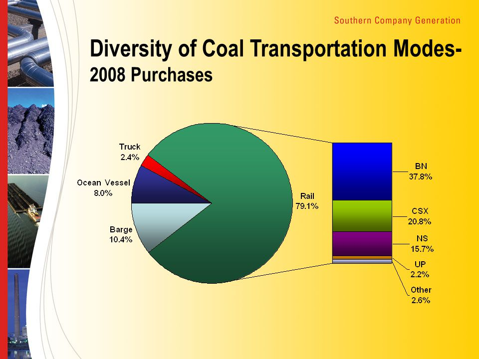 Diversity of Coal Transportation Modes- 2008 Purchases