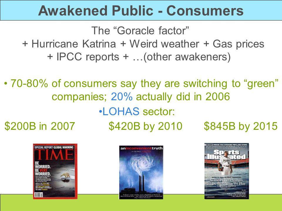 "Awakened Public - Consumers The ""Goracle factor"" + Hurricane Katrina + Weird weather + Gas prices + IPCC reports + …(other awakeners) 70-80% of consum"