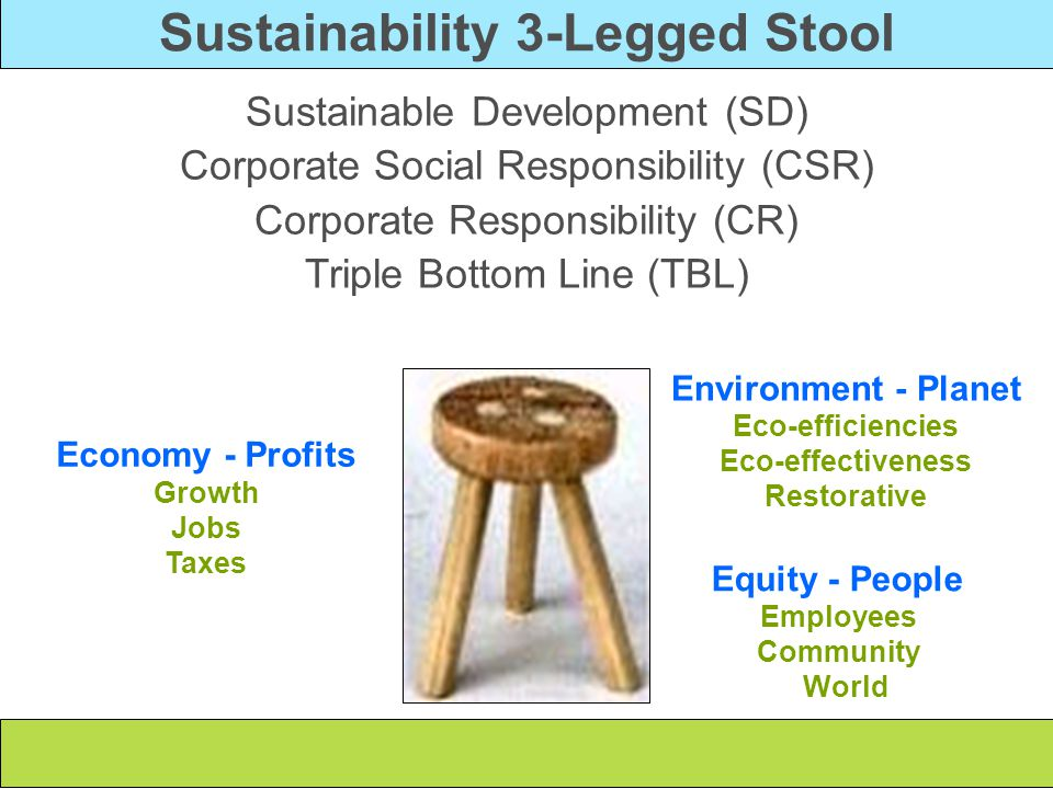 Sustainability 3-Legged Stool Sustainable Development (SD) Corporate Social Responsibility (CSR) Corporate Responsibility (CR) Triple Bottom Line (TBL