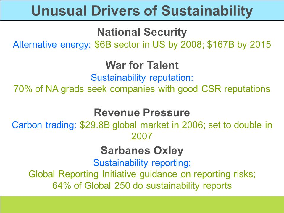 Unusual Drivers of Sustainability National Security Alternative energy: $6B sector in US by 2008; $167B by 2015 War for Talent Sustainability reputati