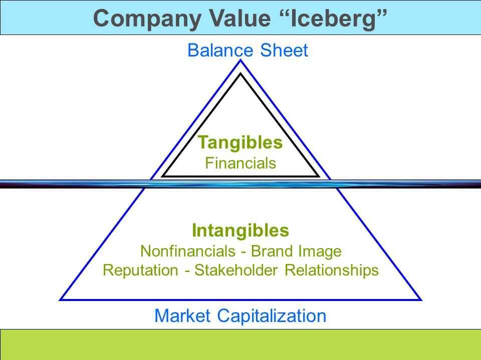 "Company Value ""Iceberg"" Intangibles Nonfinancials - Brand Image Reputation - Stakeholder Relationships Tangibles Financials Market Capitalization Bala"