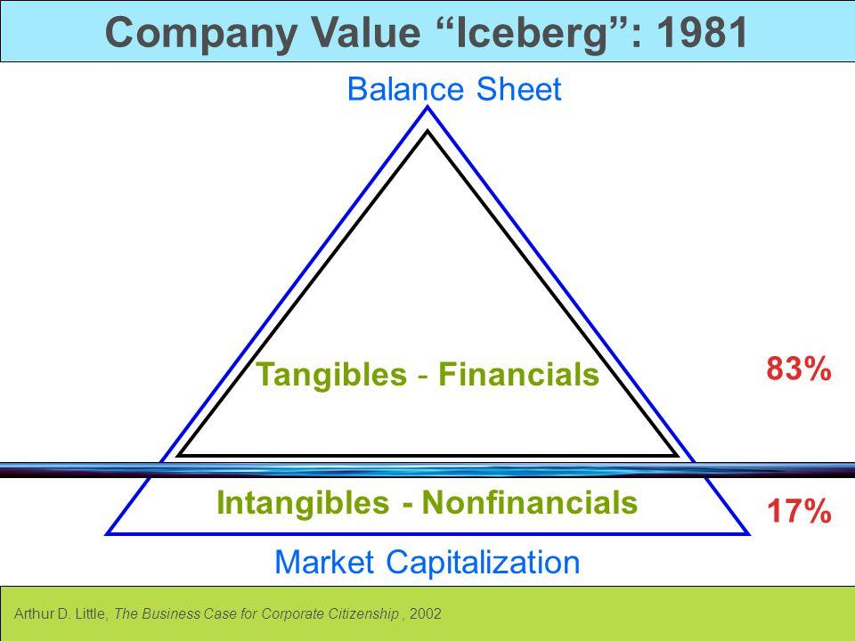 "Company Value ""Iceberg"": 1981 Intangibles - Nonfinancials Tangibles - Financials Market Capitalization Balance Sheet 83% 17% Arthur D. Little, The Bus"