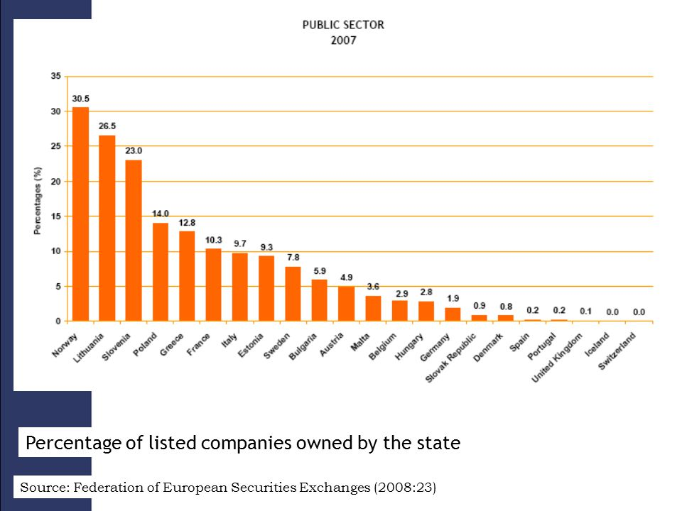 Source: Federation of European Securities Exchanges (2008:23) Percentage of listed companies owned by the state