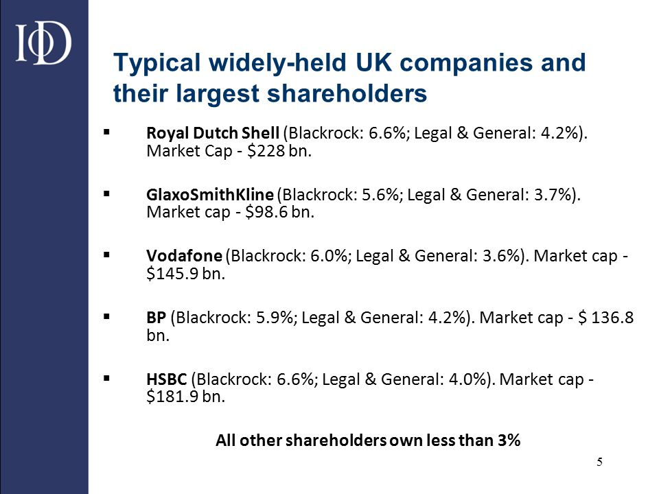 5 Typical widely-held UK companies and their largest shareholders  Royal Dutch Shell (Blackrock: 6.6%; Legal & General: 4.2%). Market Cap - $228 bn.