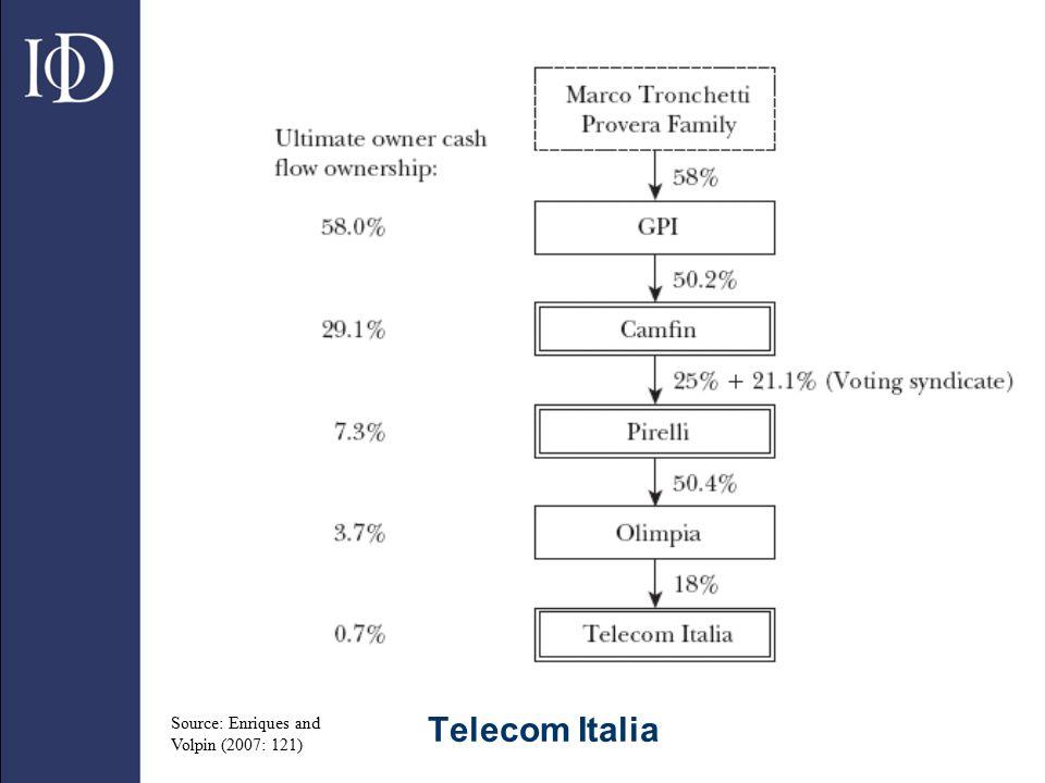 Telecom Italia Source: Enriques and Volpin (2007: 121)