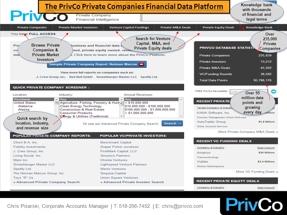 Browse Private Companies & Private Market Investors Search for Venture Capital, M&A, and Private Equity deals Knowledge bank with thousands of financial and legal terms Over 235,000 Private Companies Over 95 million data points and growing every day Quick search by location, industry, and revenue size The PrivCo Private Companies Financial Data Platform
