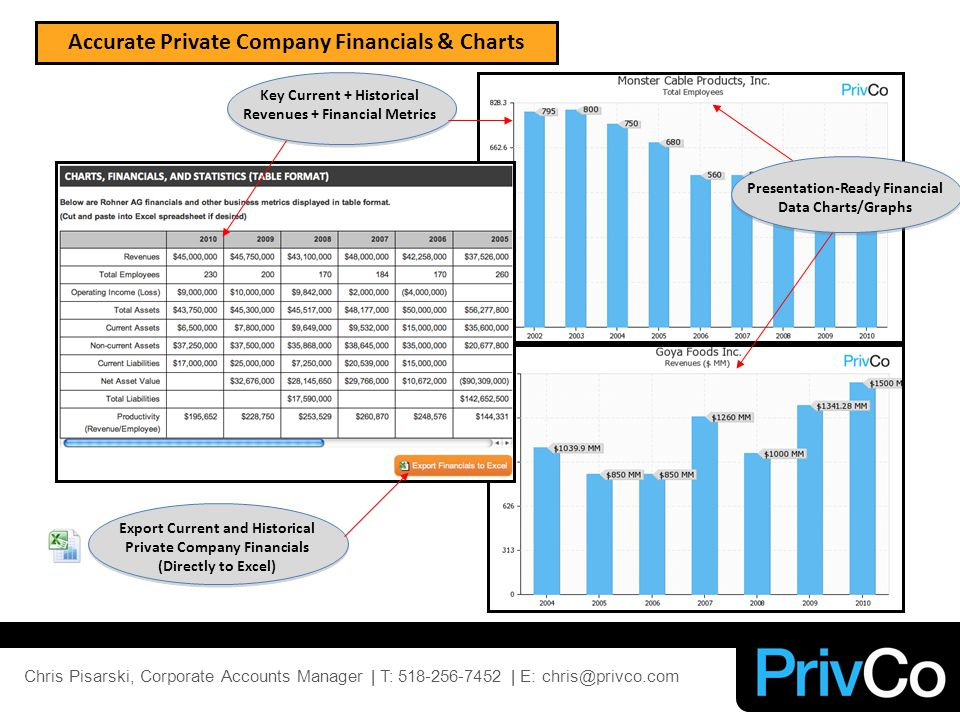Accurate Private Company Financials & Charts Export Current and Historical Private Company Financials (Directly to Excel) Key Current + Historical Revenues + Financial Metrics Presentation-Ready Financial Data Charts/Graphs Chris Pisarski, Corporate Accounts Manager | T: 518-256-7452 | E: chris@privco.com
