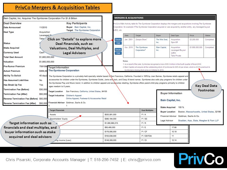 PrivCo Mergers & Acquisition Tables Target information such as financials and deal multiples, and buyer information such as stake acquired and deal advisors Key Deal Data Footnotes Click on Details to explore more Deal Financials, such as: Valuations, Deal Multiples, and Legal Advisors Chris Pisarski, Corporate Accounts Manager | T: 518-256-7452 | E: chris@privco.com