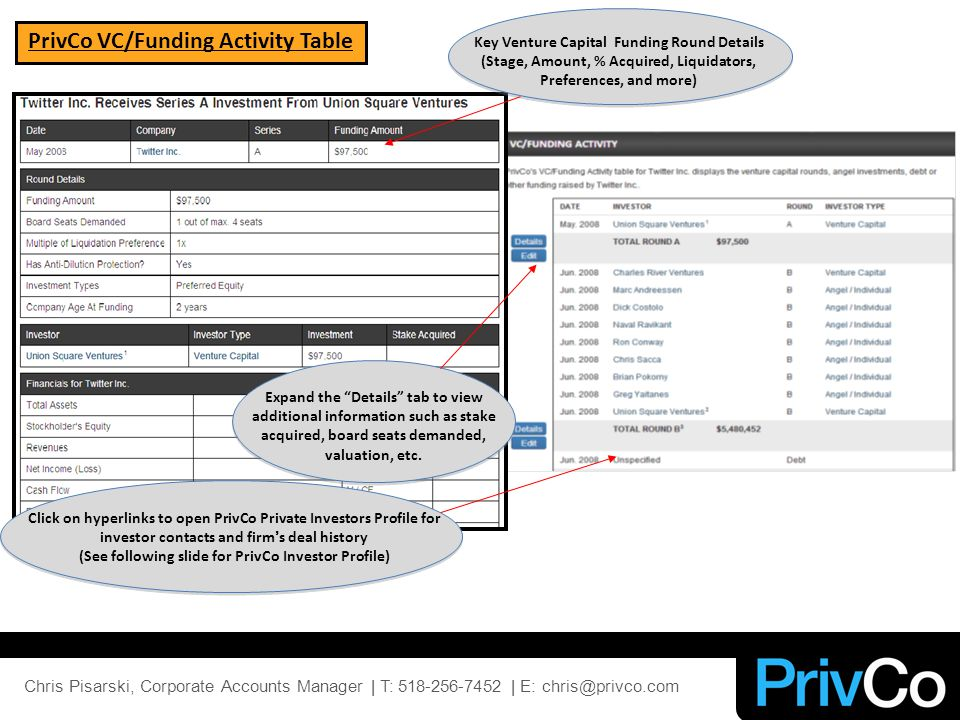 PrivCo VC/Funding Activity Table Click on hyperlinks to open PrivCo Private Investors Profile for investor contacts and firm's deal history (See following slide for PrivCo Investor Profile) Expand the Details tab to view additional information such as stake acquired, board seats demanded, valuation, etc.