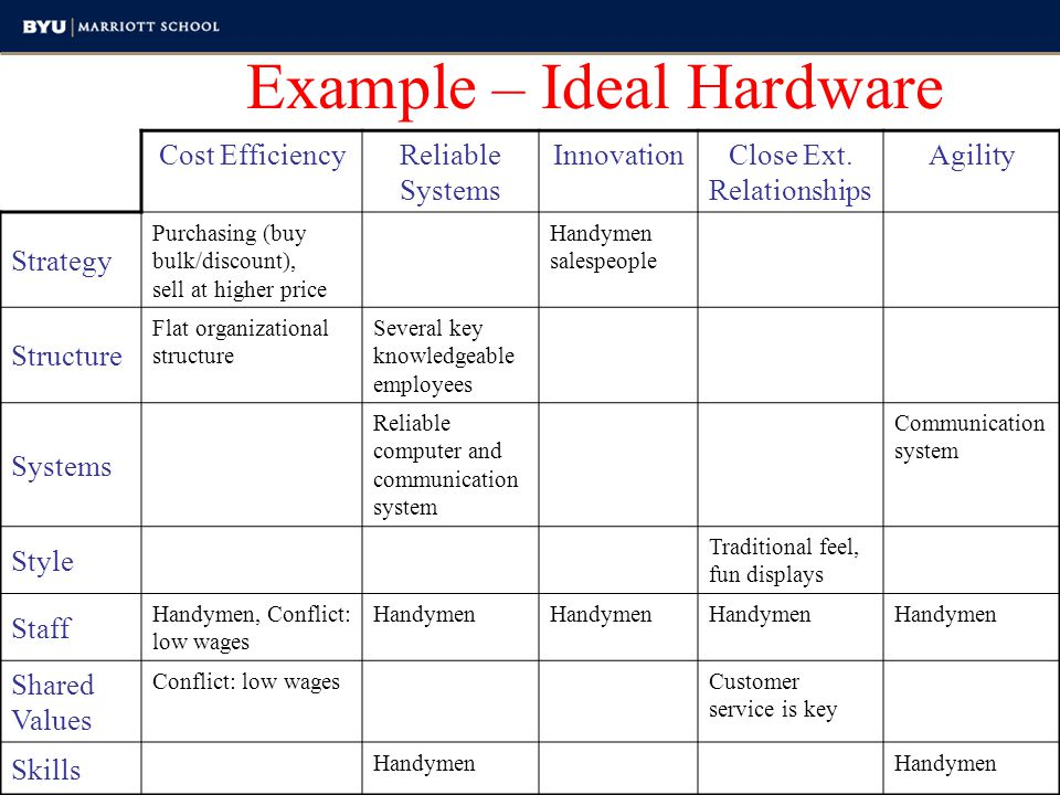 Discovering Meta competencies Cost EfficiencyReliable Systems InnovationClose External Relationships Agility Strategy Structure Systems Style Staff Shared Values Skills 1.Identify firms capabilities 2.Link each capability to one of the 7 S's 3.Write the capability under the column that best describes the capability's competitive advantage to the firm (can occur more than once) 4.Identify capabilities occurring in most/all of the 7 S's Adapted from Shirish Srivastava