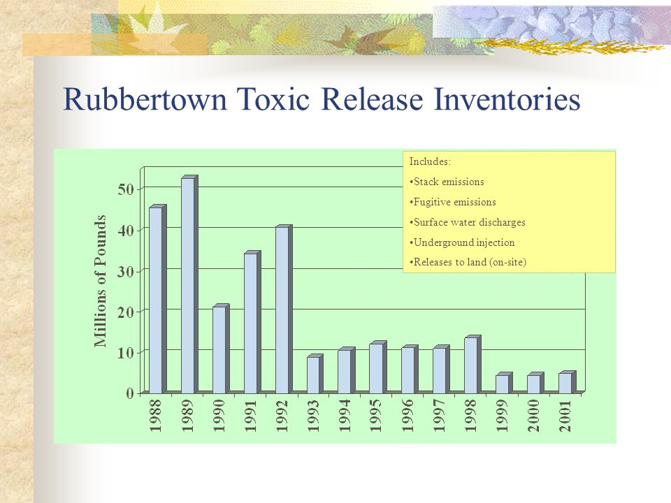 Rubbertown Toxic Release Inventories Includes: Stack emissions Fugitive emissions Surface water discharges Underground injection Releases to land (on-site)