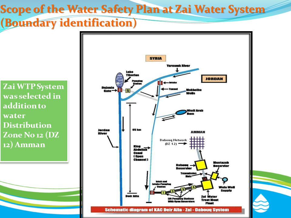 Scope of the Water Safety Plan at Zai Water System (Boundary identification) Zai WTP System was selected in addition to water Distribution Zone No 12