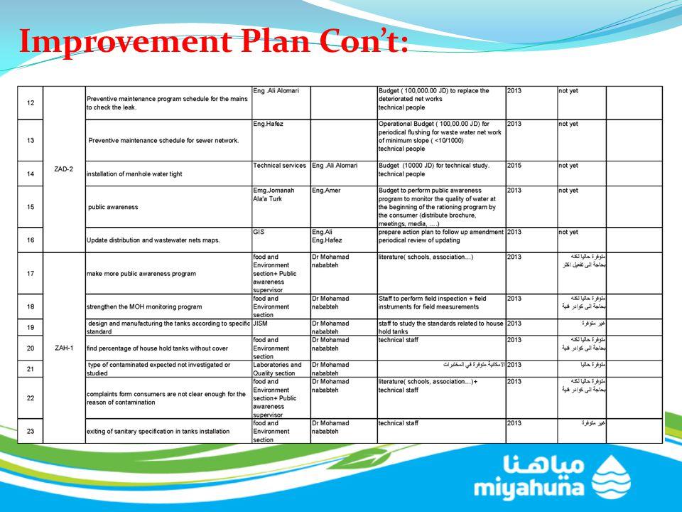 Improvement Plan Con't: