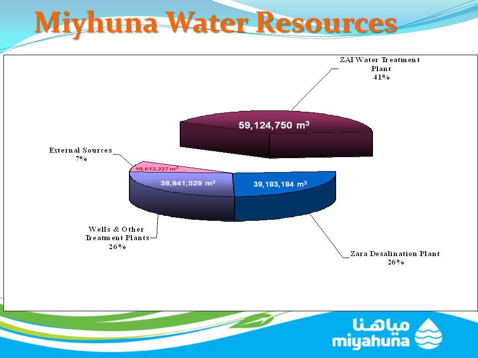 Miyhuna Water Resources