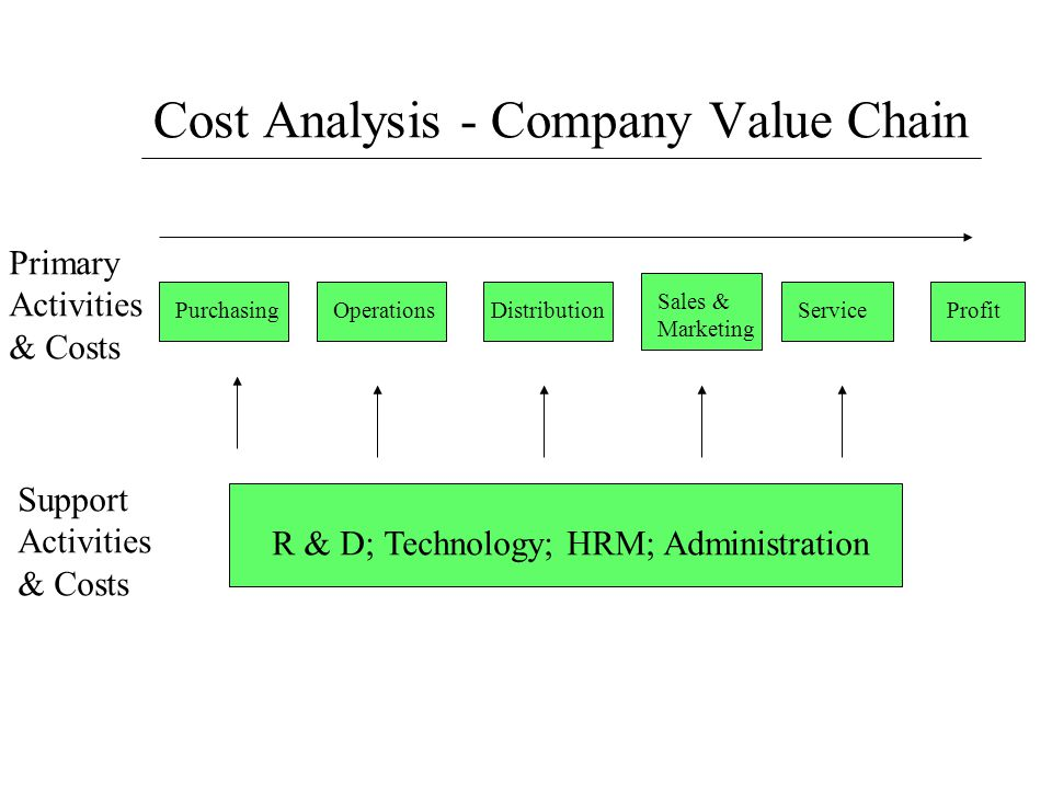 Cost Analysis - Company Value Chain PurchasingOperationsDistribution Sales & Marketing ServiceProfit Primary Activities & Costs Support Activities & C