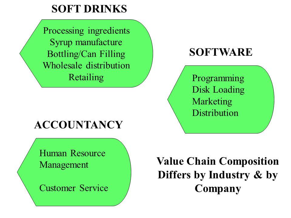 Processing ingredients Syrup manufacture Bottling/Can Filling Wholesale distribution Retailing Programming Disk Loading Marketing Distribution Human R