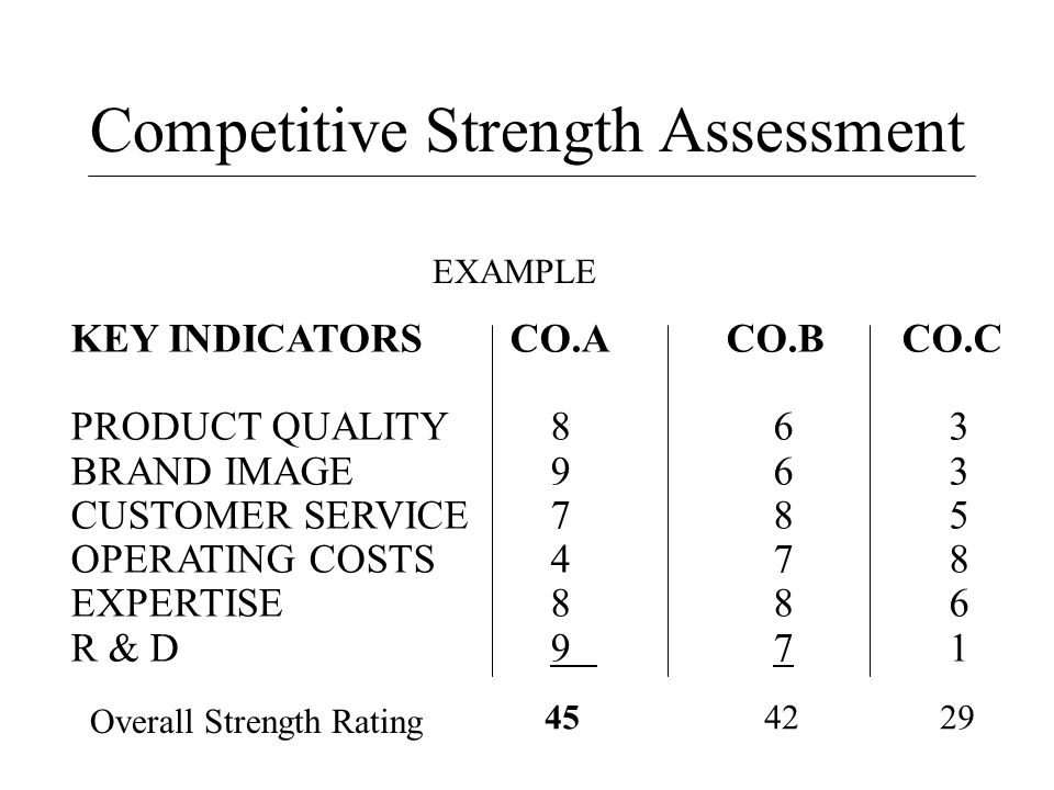 Competitive Strength Assessment KEY INDICATORSCO.A CO.B CO.C PRODUCT QUALITY 863 BRAND IMAGE 963 CUSTOMER SERVICE 785 OPERATING COSTS 478 EXPERTISE 88