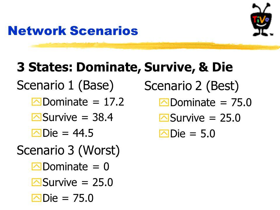 Network Scenarios 3 States: Dominate, Survive, & Die Scenario 1 (Base) yDominate = 17.2 ySurvive = 38.4 yDie = 44.5 Scenario 3 (Worst) yDominate = 0 ySurvive = 25.0 yDie = 75.0 Scenario 2 (Best) yDominate = 75.0 ySurvive = 25.0 yDie = 5.0