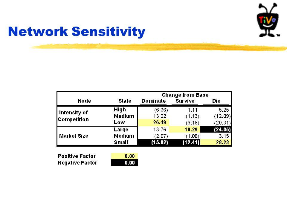 Network Sensitivity