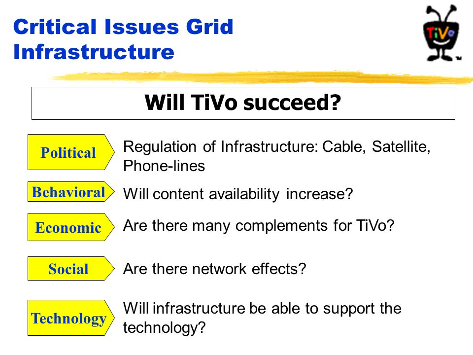 Critical Issues Grid Infrastructure Will TiVo succeed? Political Regulation of Infrastructure: Cable, Satellite, Phone-lines Will content availability