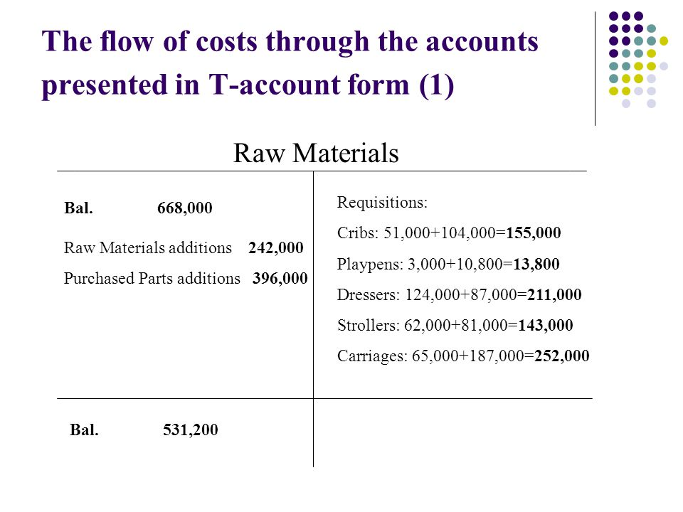 The flow of costs through the accounts presented in T-account form (1) Raw Materials Bal.