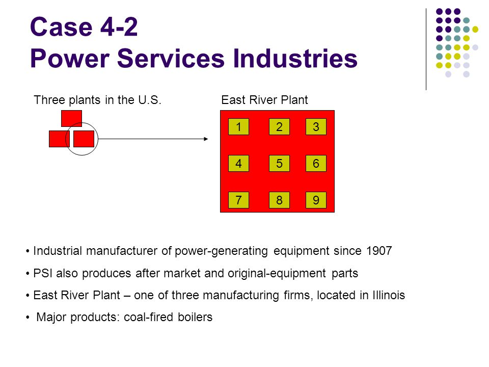 Case 4-2 Power Services Industries 1 4 2 5 3 6 987 Three plants in the U.S.East River Plant Industrial manufacturer of power-generating equipment since 1907 PSI also produces after market and original-equipment parts East River Plant – one of three manufacturing firms, located in Illinois Major products: coal-fired boilers