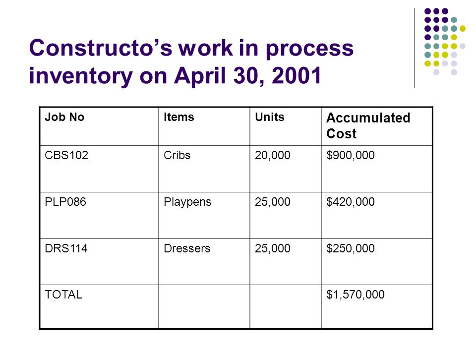 Constructo's work in process inventory on April 30, 2001 Job NoItemsUnits Accumulated Cost CBS102Cribs20,000$900,000 PLP086Playpens25,000$420,000 DRS114Dressers25,000$250,000 TOTAL$1,570,000