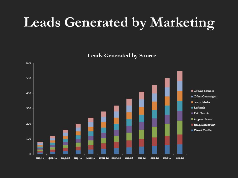 Leads Generated by Marketing