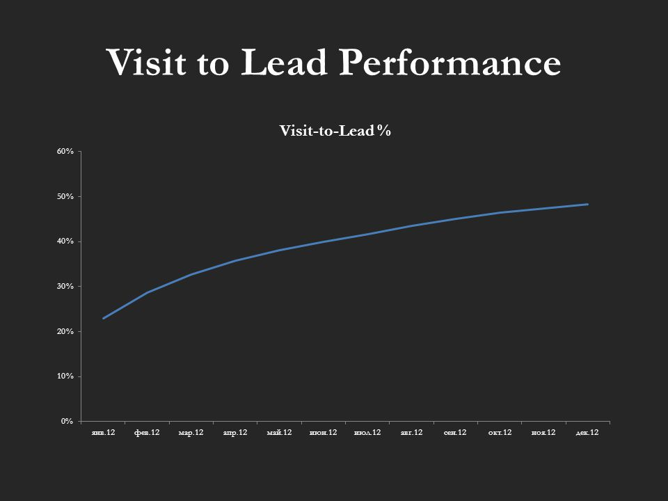 Visit to Lead Performance