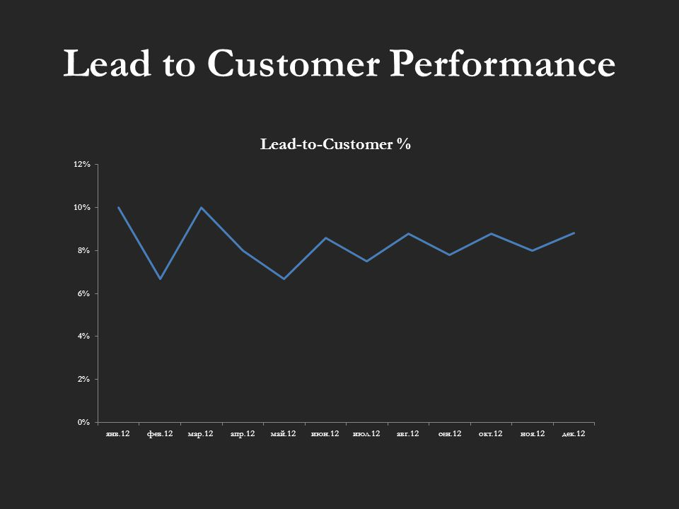 Lead to Customer Performance