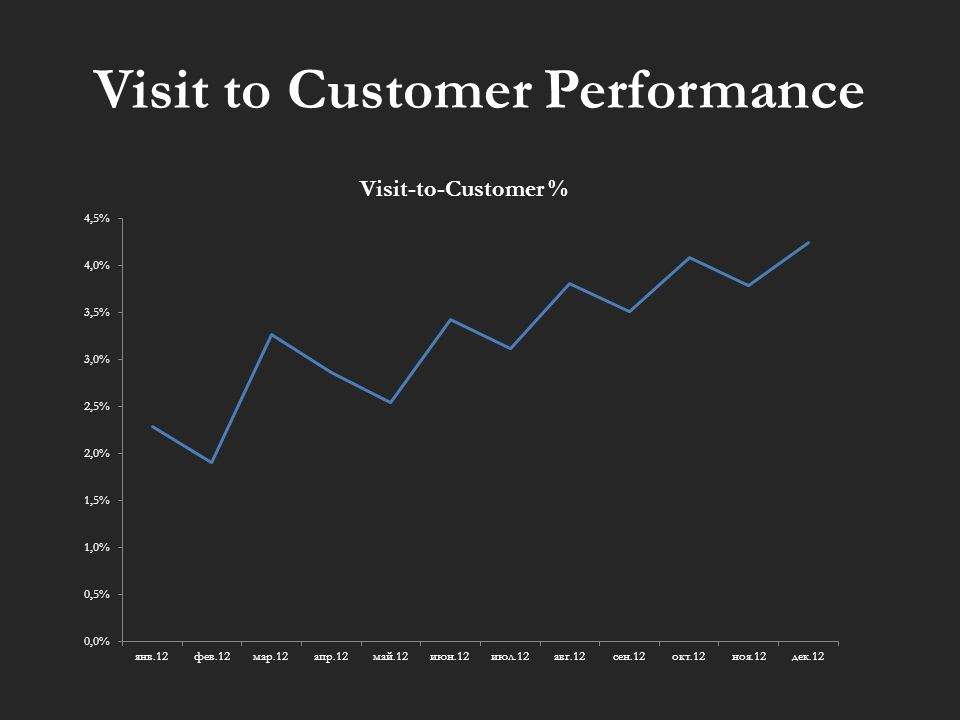 Visit to Customer Performance