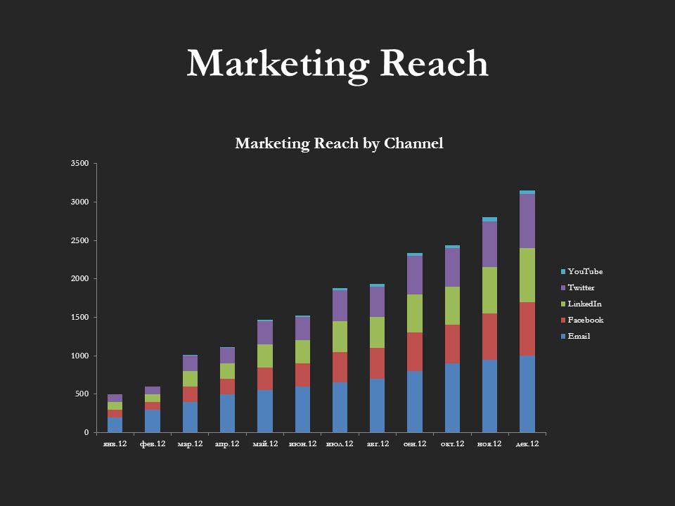Marketing Reach
