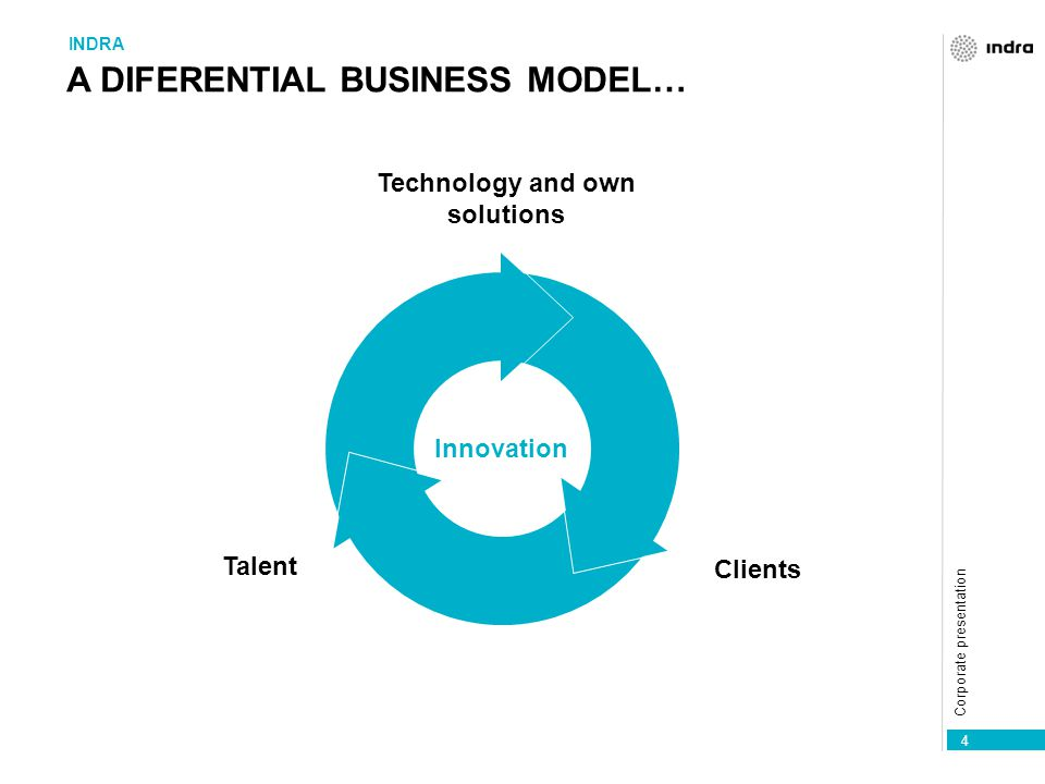 Corporate presentation 5 … TO PROVIDE THE BEST ANSWER TO OUR CLIENT'S NEEDS BUSINESS MODEL Innovación Clients Talent Technology and own solutions Efficiency Geography Intelligence International growth Decision Processes
