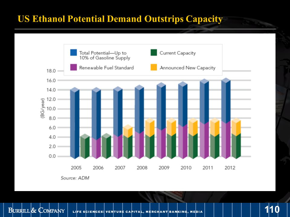 110 US Ethanol Potential Demand Outstrips Capacity