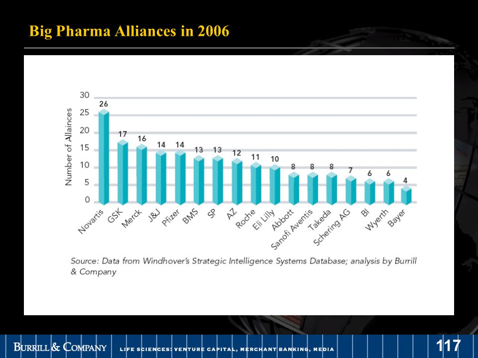 117 Big Pharma Alliances in 2006