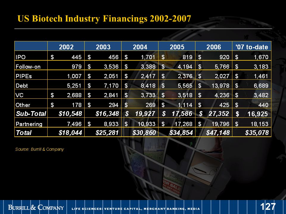 127 US Biotech Industry Financings 2002-2007