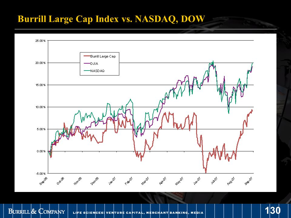 130 Burrill Large Cap Index vs. NASDAQ, DOW