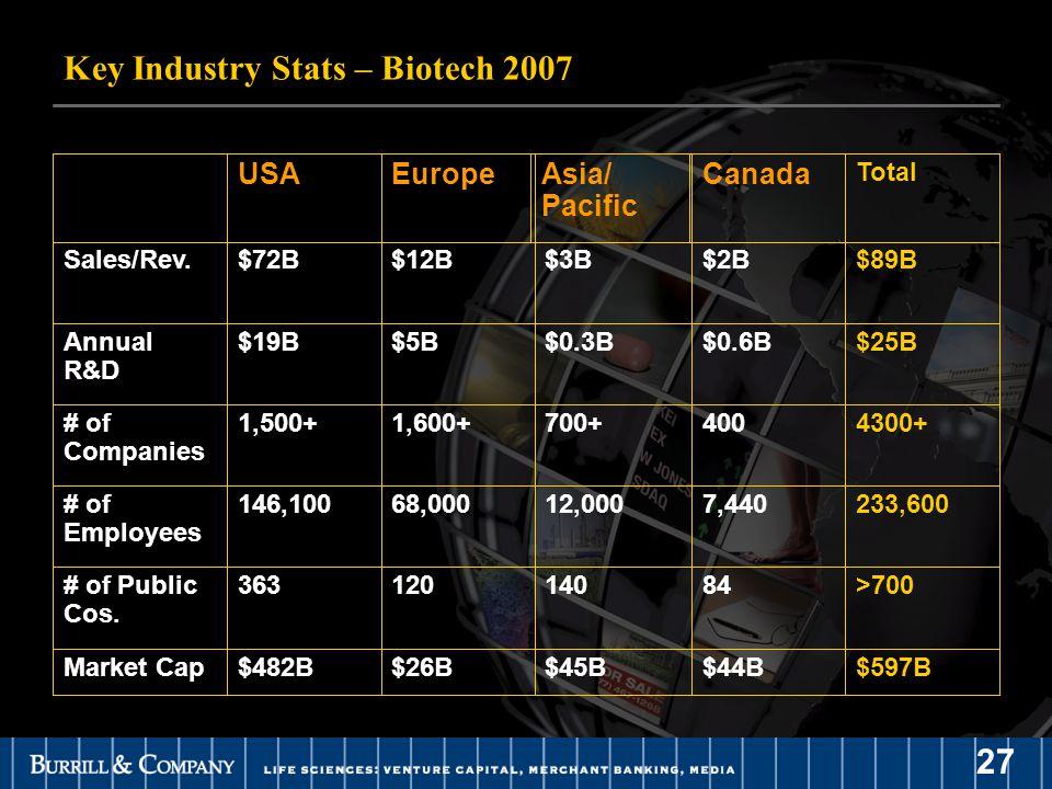 27 Key Industry Stats – Biotech 2007 $597B$44B$45B$26B$482BMarket Cap >70084140120363# of Public Cos. 233,6007,44012,00068,000146,100# of Employees 43