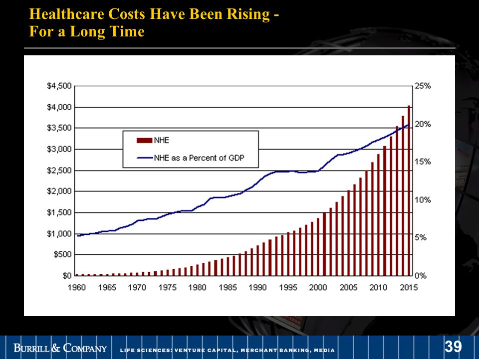 39 Healthcare Costs Have Been Rising - For a Long Time