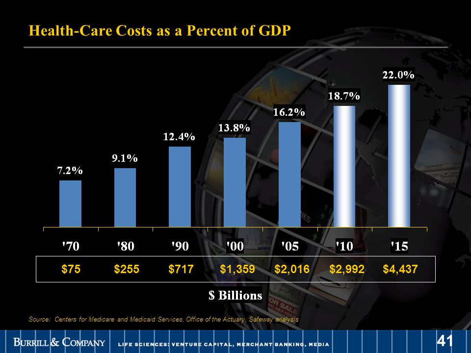 41 Health-Care Costs as a Percent of GDP Source: Centers for Medicare and Medicaid Services, Office of the Actuary, Safeway analysis $75$255$717$1,359$2,016$2,992$4,437
