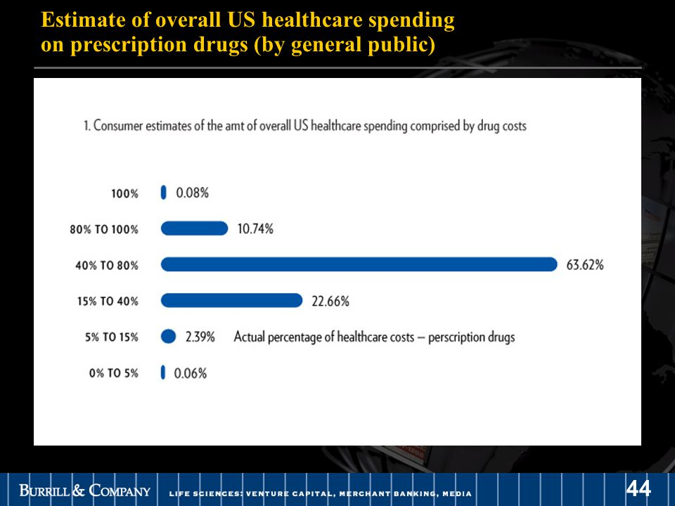 44 Estimate of overall US healthcare spending on prescription drugs (by general public)