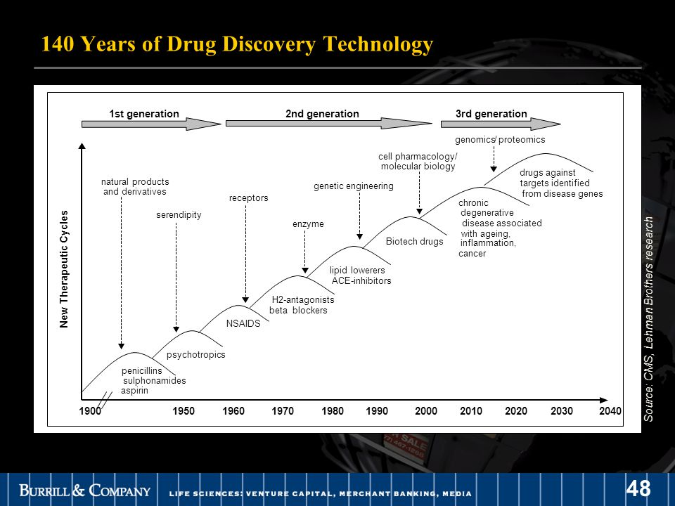 48 140 Years of Drug Discovery Technology penicillins sulphonamides aspirin psychotropics NSAIDS H2-antagonists betablockers lipid lowerers ACE-inhibitors Biotech drugs chronic degenerative disease associated with ageing, inflammation, cancer drugs against targets identified from disease genes 1900203019501960 1970 198019902000201020202040 New Therapeutic Cycles 1st generation2nd generation3rd generation natural products and derivatives serendipity receptors enzyme genetic engineering cell pharmacology/ molecular biology genomics/proteomics Source: CMS, Lehman Brothers research