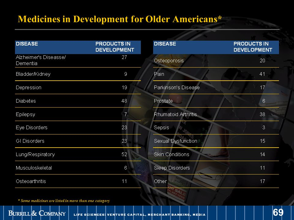 69 Medicines in Development for Older Americans* * Some medicines are listed in more than one category