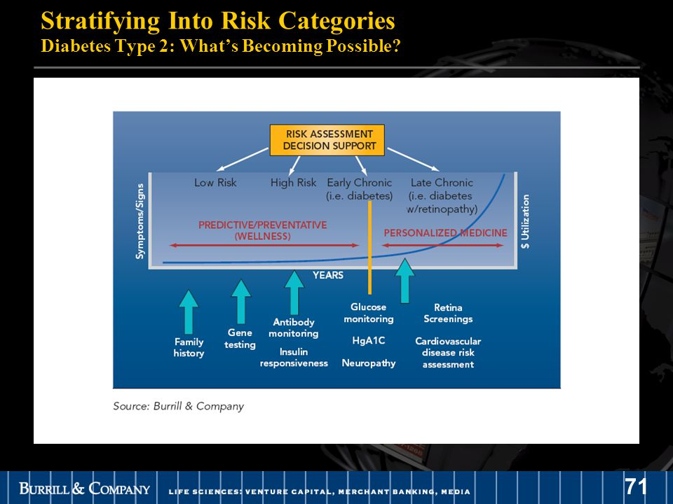 71 Stratifying Into Risk Categories Diabetes Type 2: What's Becoming Possible