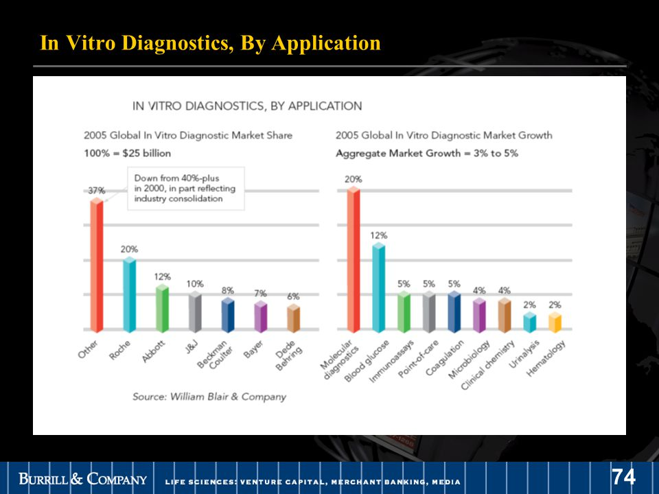 74 In Vitro Diagnostics, By Application
