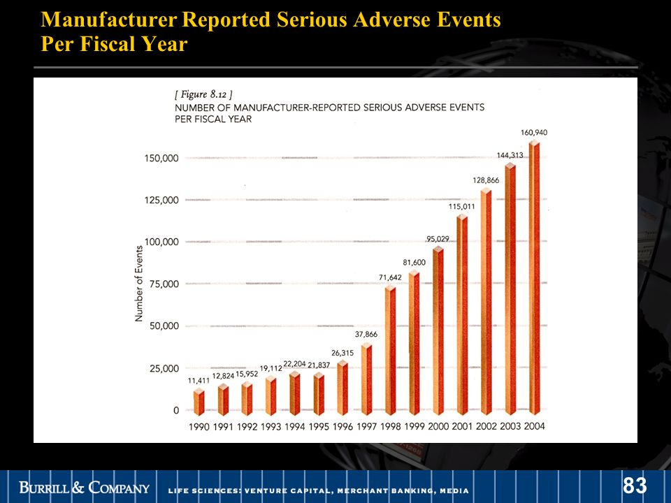 83 Manufacturer Reported Serious Adverse Events Per Fiscal Year