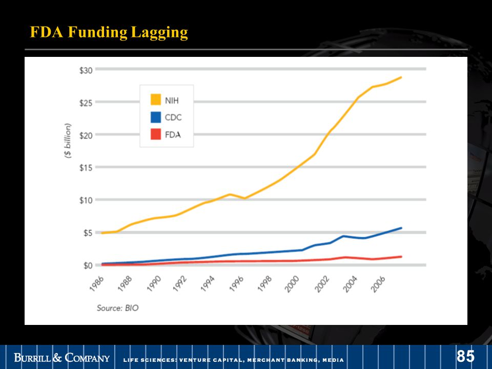85 FDA Funding Lagging