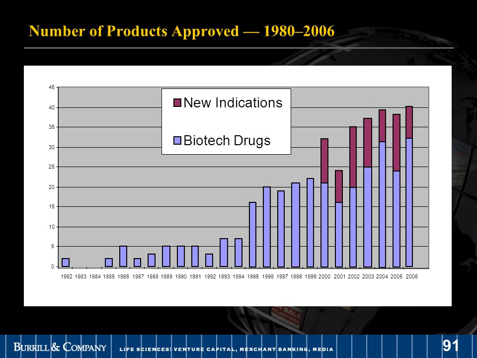91 Number of Products Approved — 1980–2006